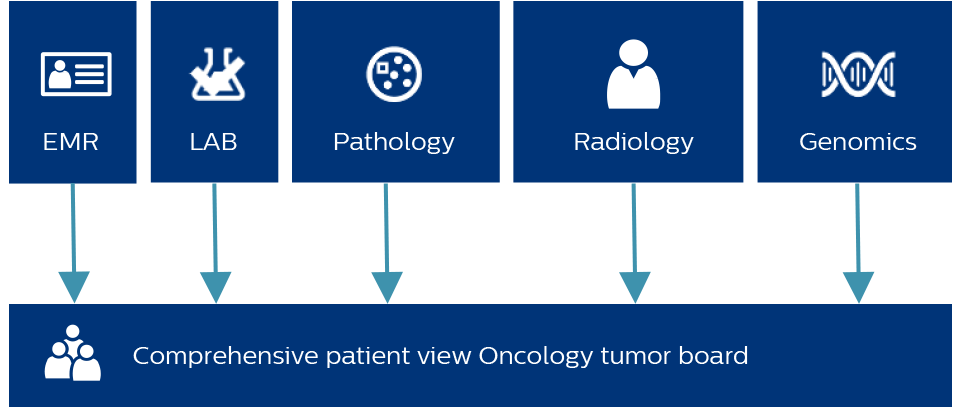Philips Oncology Tumor Board