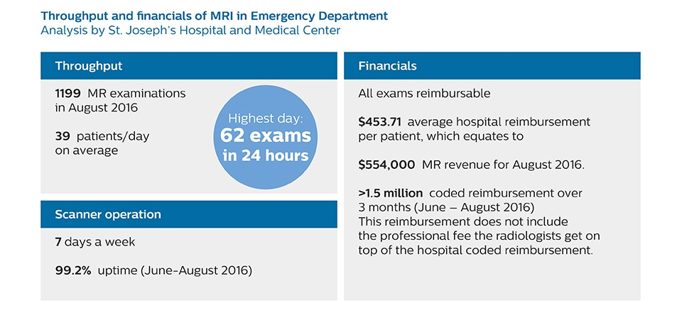 new mri in ed throughput and financials 2