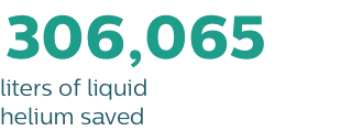 183,639 liters of liquid helium saved